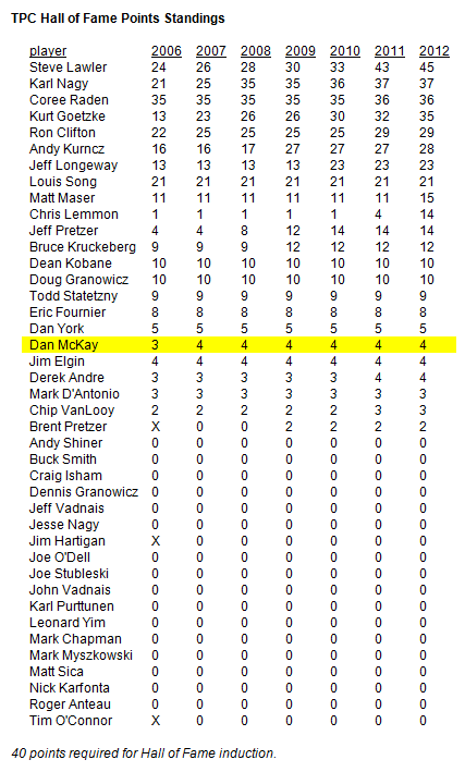 tpc_hall_of_fame_standings_2012