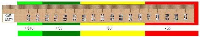 2008_betting_ruler