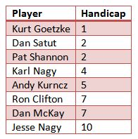 2015_tpc_matchplay_handicaps_150609